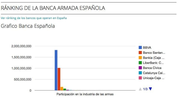Grafica banca armada española