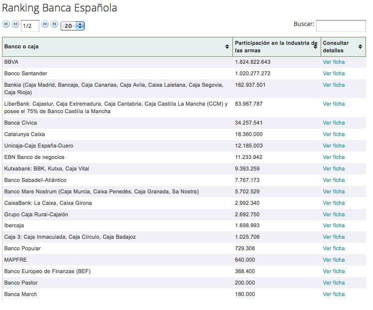 Ranking Banca Armada Española